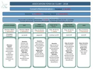 Organigramme-Association-2018